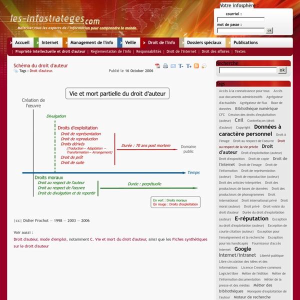 Schéma du droit d'auteur