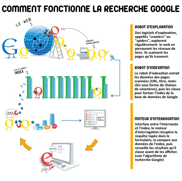 Fiche-eleve-1-Schéma-de-fonctionnement-de-google.jpg (Image JPEG, 1198x1190 pixels) - Redimensionnée (48%)