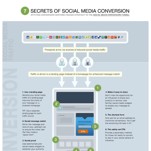 7-secrets-of-social-media-conversion-infographic.png (Image PNG, 930x1948 pixels)