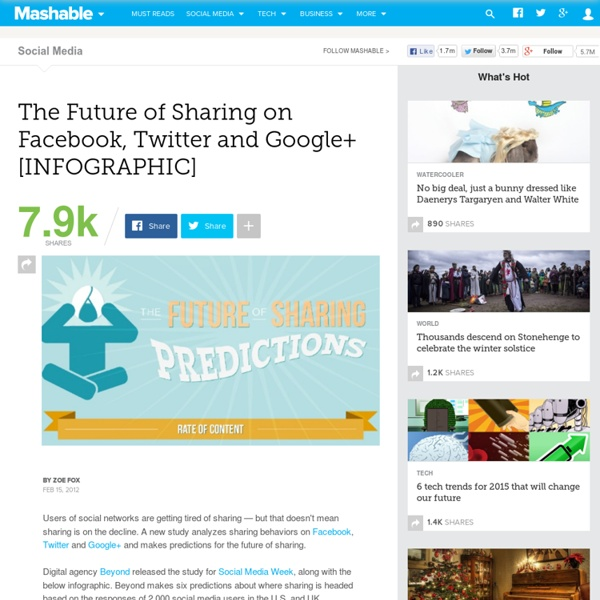 The Future of Sharing on Facebook, Twitter and Google+