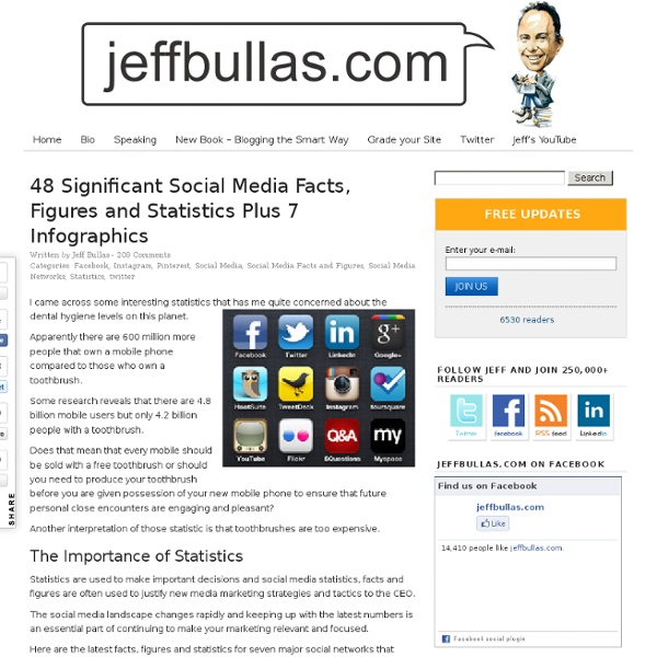 Www.jeffbullas.com/2012/04/23/48-significant-social-media-facts-figures-and-statistics-plus-7-infographics/
