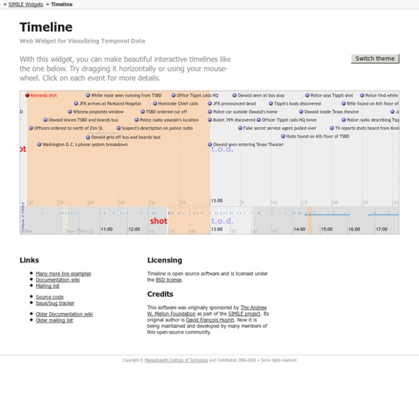 Web Widget for Visualizing Temporal Data