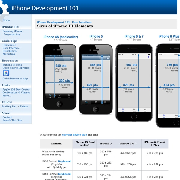 Sizes of iPhone UI Elements