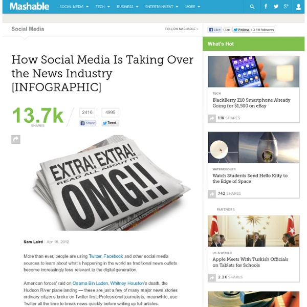 How Social Media Is Taking Over the News Industry [INFOGRAPHIC]