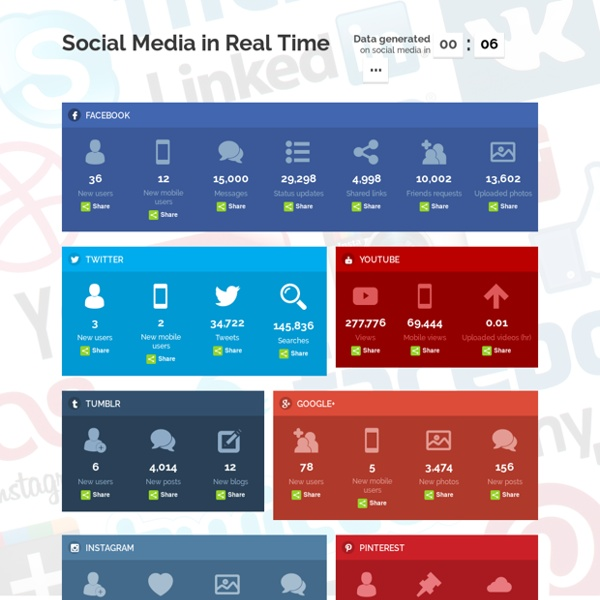 Social Media Counter