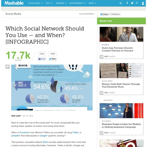 Which Social Network Should You Use