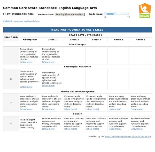 Common Core State Standards: English Language Arts