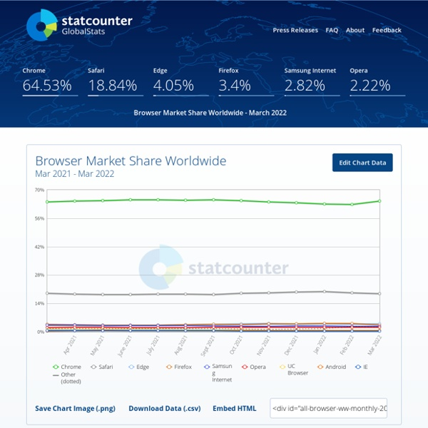 StatCounter Global Stats - Browser, OS, Search Engine including Mobile Usage Share