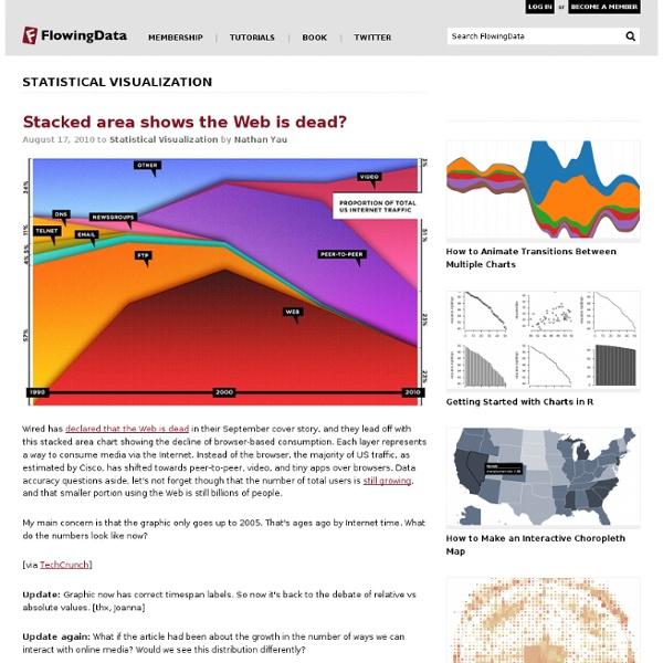 Statistical Visualization