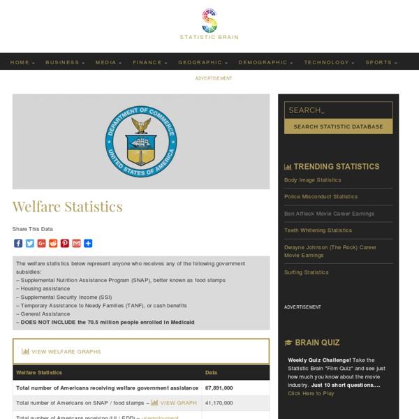 Welfare Statistics