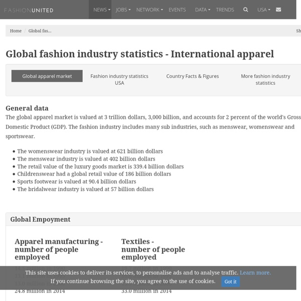 Global fashion industry statistics - International apparel