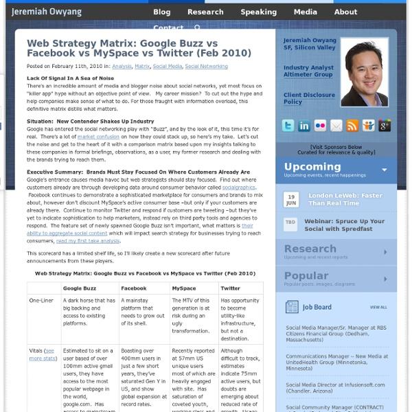 Web Strategy Matrix: Google Buzz vs Facebook vs MySpace vs Twitter (Feb 2010)