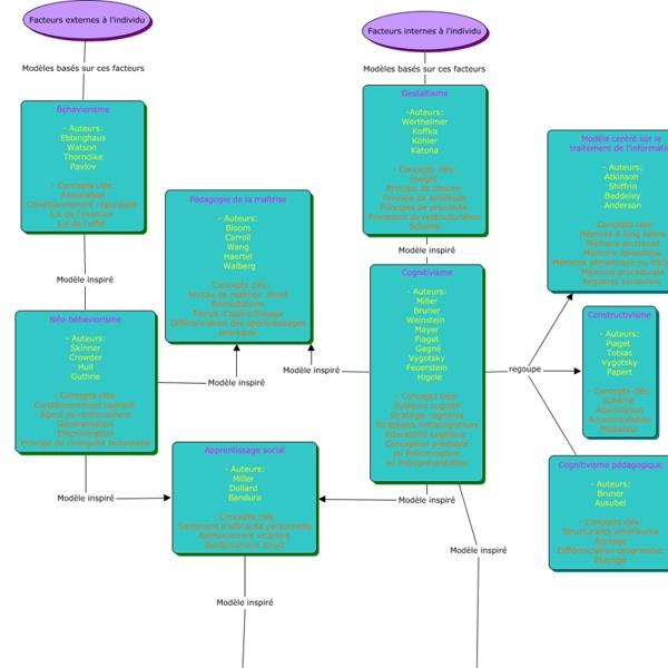 StrurationModelApprent - Structuration des principaux modèles d'apprentissage avec les auteurs associés et les concepts clés