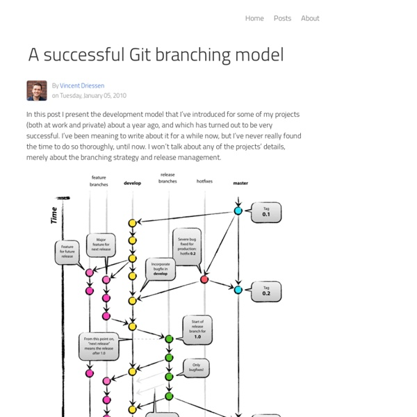 A successful Git branching model » nvie.com