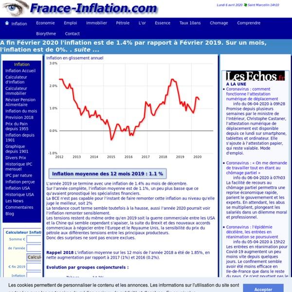 TAUX INFLATION EN FRANCE depuis 1901. Inflation actuelle 2015