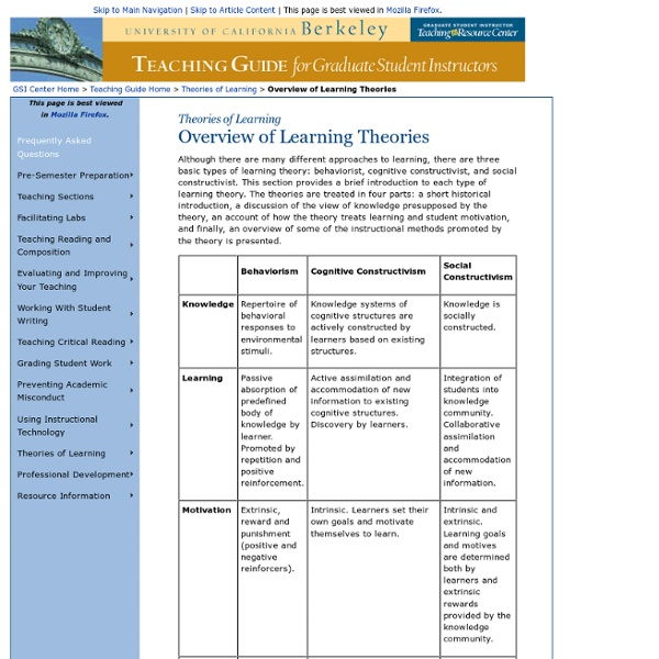 an overview of learning behavior theories Volume 26, number 2 / 2013 doi: 101002/piq 45 same phenomena (learning) in selecting the theory whose associated instructional strategies off ers the optimal means for achieving desired.