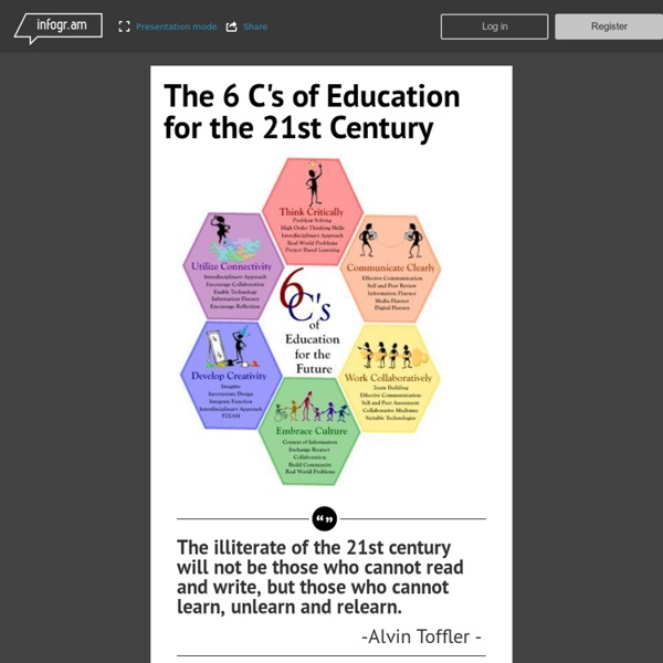 The 6 C`s of Education for the 21st Century - Infogram, charts & infographics