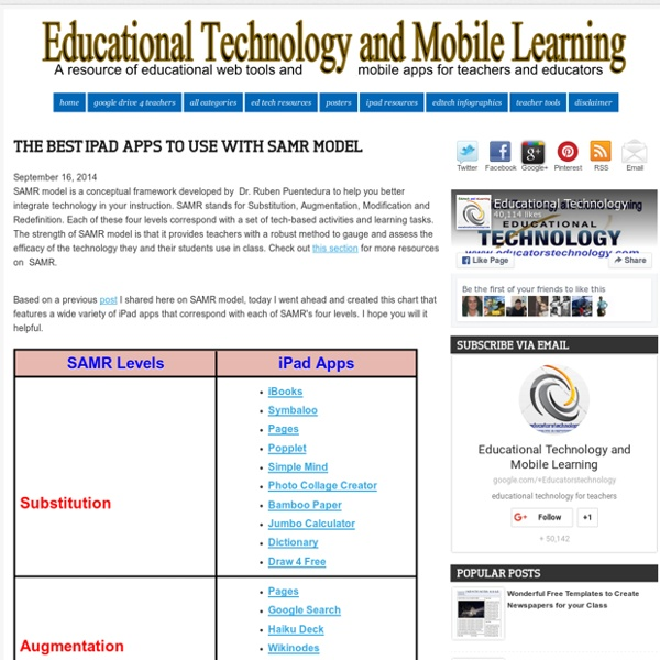 The Best iPad Apps to Use with SAMR Model