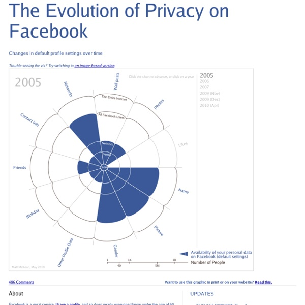 The Evolution of Privacy on Facebook