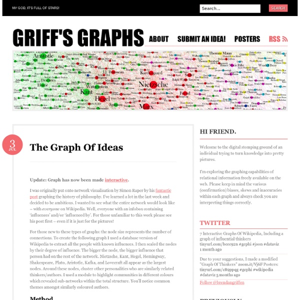 The Graph Of Ideas