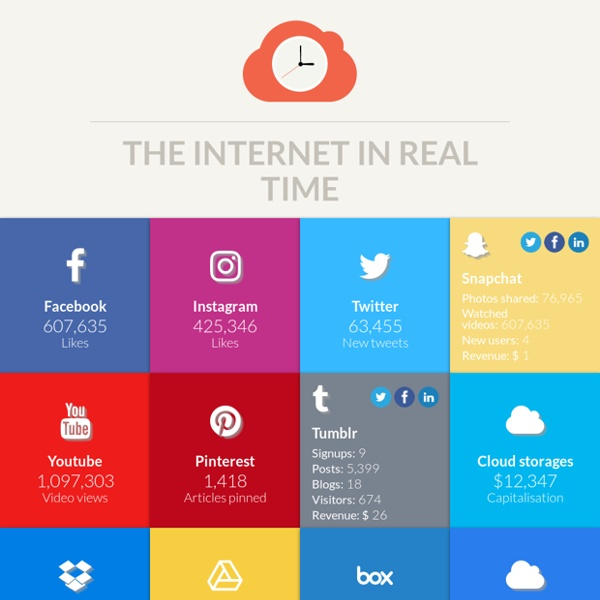 The Internet in real time