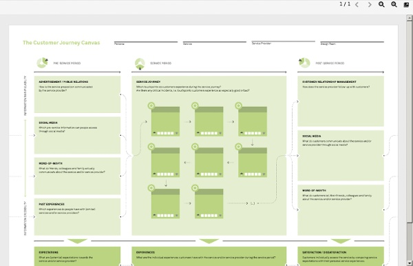 Service blueprint template pearltrees service blueprint template malvernweather Gallery