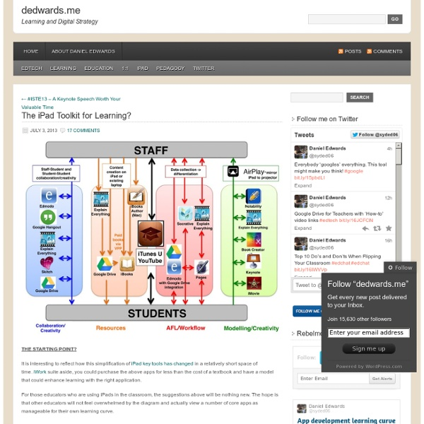 The iPad Toolkit for Learning?