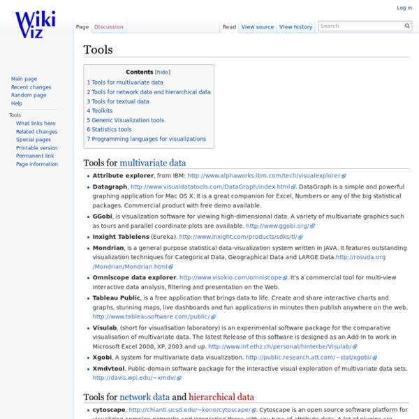 Tools - WikiViz