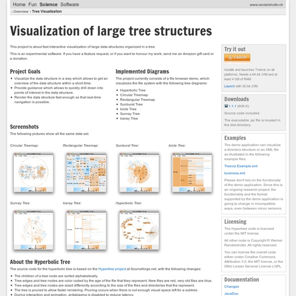 Tree Visualization