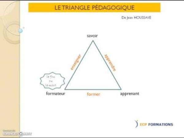 Triangle pédagogique