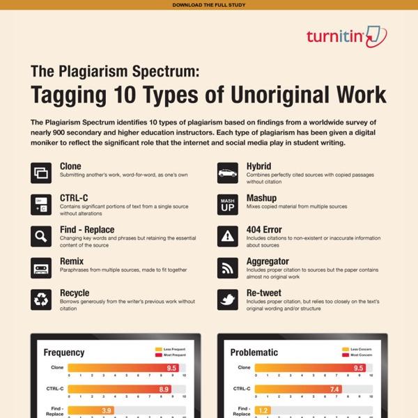 Turnitin : Results : Plagiarism Spectrum