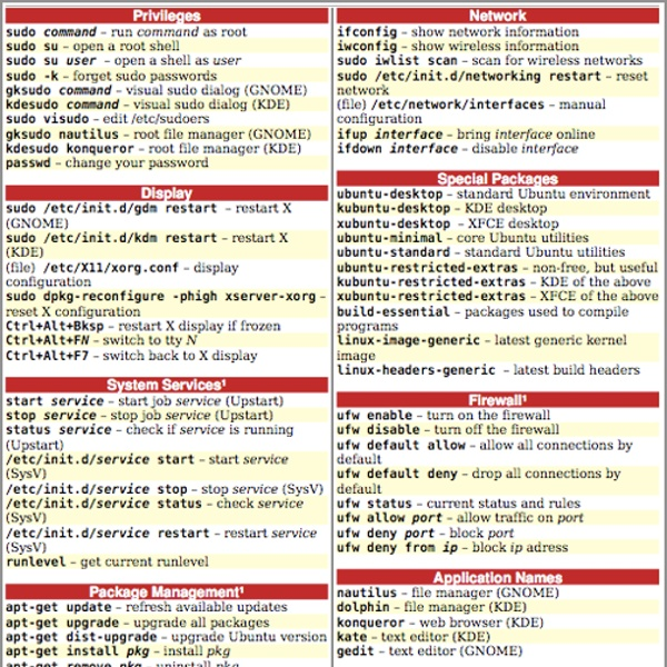 Ubuntu-cheat-sheet png (504×601) | Pearltrees