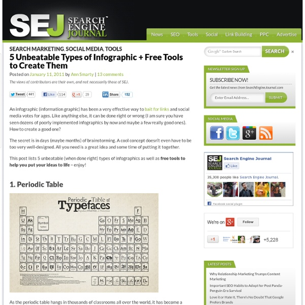 5 Unbeatable Types of Infographic + Free Tools to Create Them