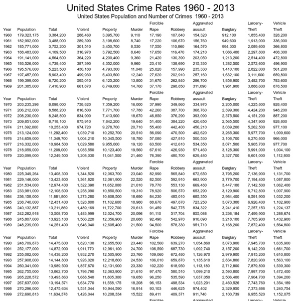 United States Crime Rates 1960 - 2013