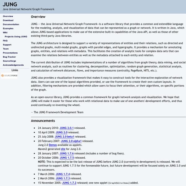 JUNG - Java Universal Network/Graph Framework