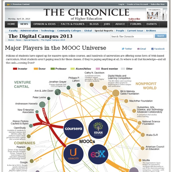 Major Players in the MOOC Universe - The Digital Campus 2013