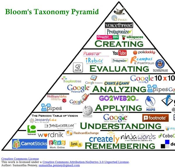 Bloom's taxonomy Pyramid (SW)