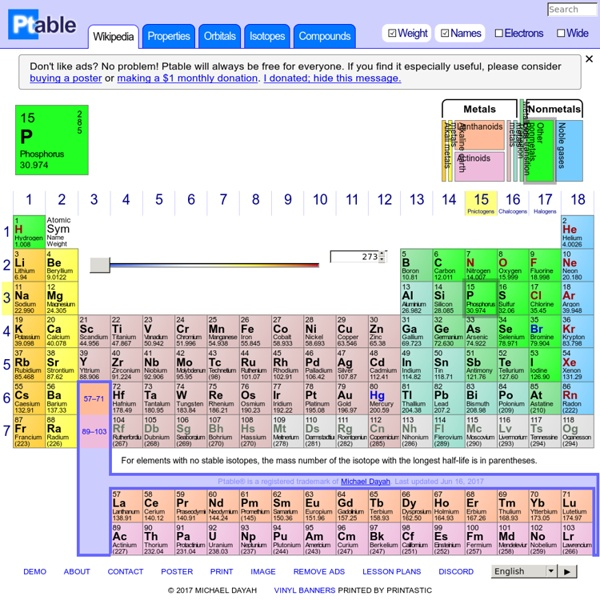 Dynamic Periodic Table