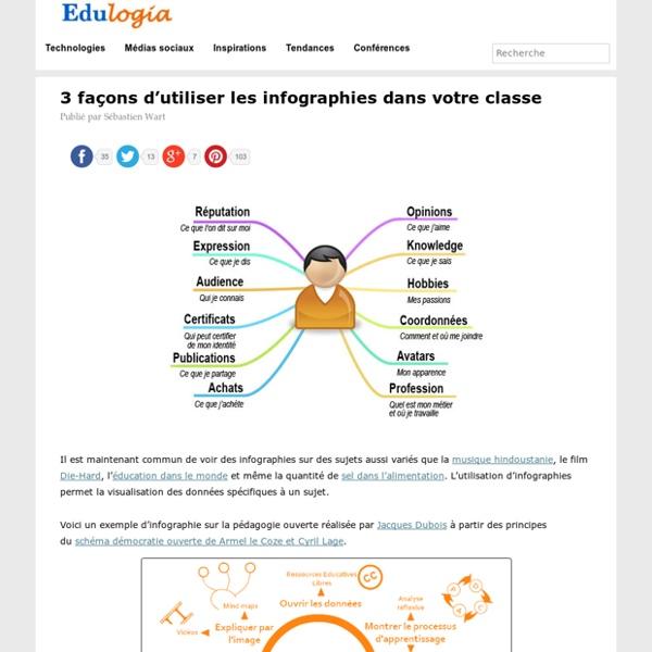 3 façons d'utiliser les infographies dans votre classe