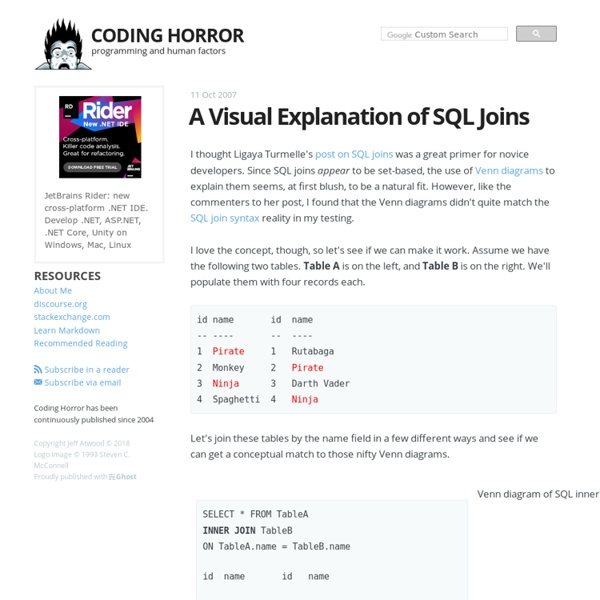 A Visual Explanation of SQL Joins