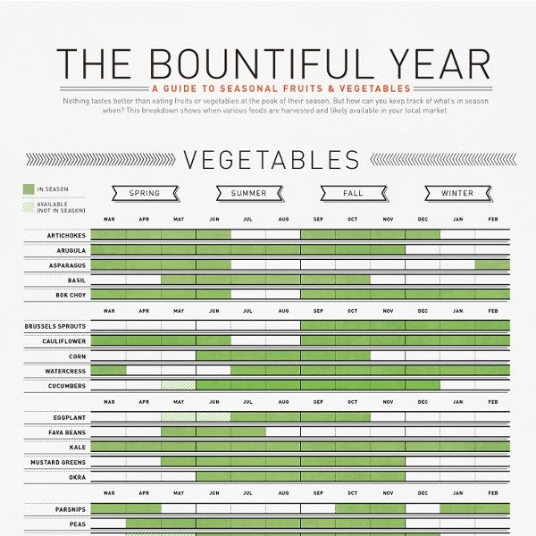 Visual-News-seasonal-fruits-and-veggies-c5.jpeg (JPEG Image, 918×2200 pixels)