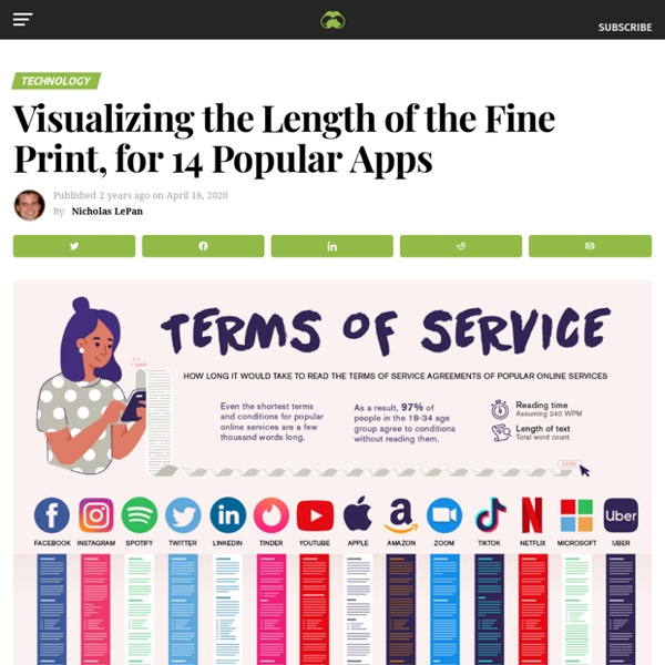 Visualizing the Length of the Fine Print, for 14 Popular Apps - Visual Capitalist