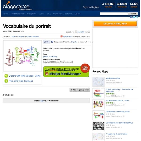 Vocabulaire du portrait téléchargement gratuit mind map