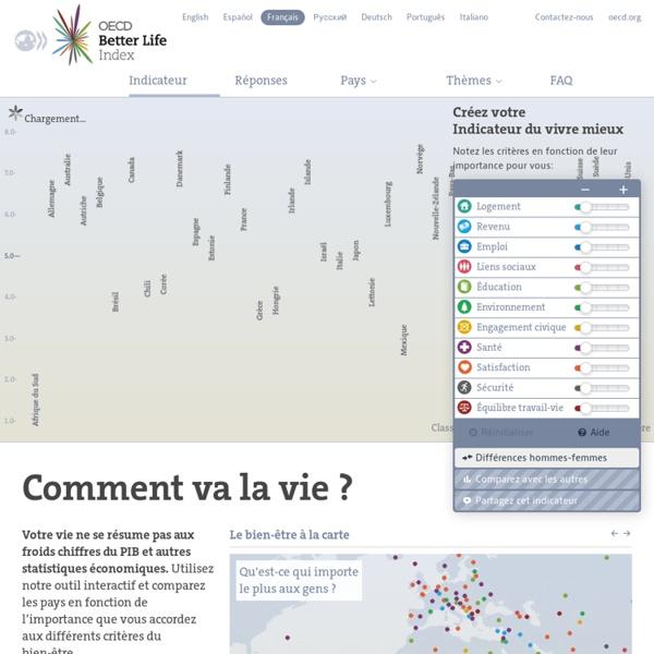 OCDE – Votre indicateur du vivre mieux