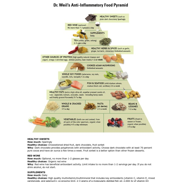 Dr Weil\'s Anti-Inflammatory Diet Food Pyramid | Pearltrees