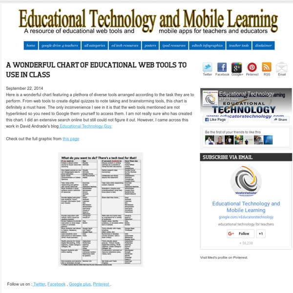 A Wonderful Chart of Educational Web Tools to Use in Class