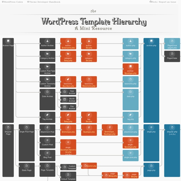 The WordPress Template Hierarchy - a visualization resource