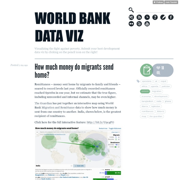 World Bank Dataviz