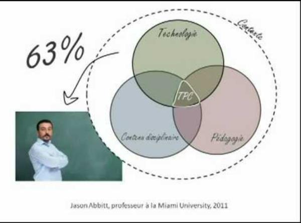 Un modèle pour mieux saisir l'intégration des technologies en classe