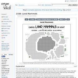 1338: Land Mammals